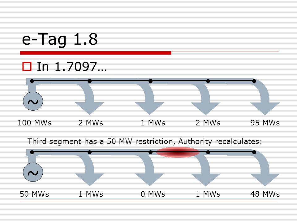 e-Tag 1.8 In 1.7097… ~ 100 MWs1 MWs2 MWs95 MWs2 MWs Third segment has a 50 MW restriction, Authority recalculates: ~ 50 MWs0 MWs1 MWs48 MWs1 MWs