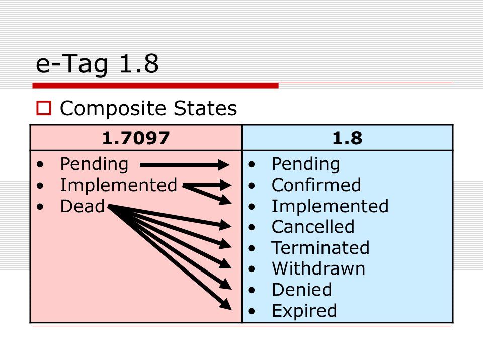 e-Tag 1.8 1.70971.8 Pending Implemented Dead Pending Confirmed Implemented Cancelled Terminated Withdrawn Denied Expired Composite States