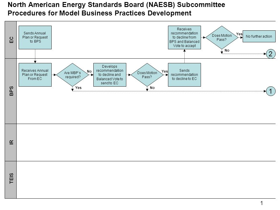 2 Sends Request back to BPS Receives Request from EC EC BPS IR TEIS Balanced Vote to send MBP to IR Receives and reviews MBP North American Energy Standards Board (NAESB) Subcommittee Procedures for Model Business Practices Development Yes Does Motion Pass.