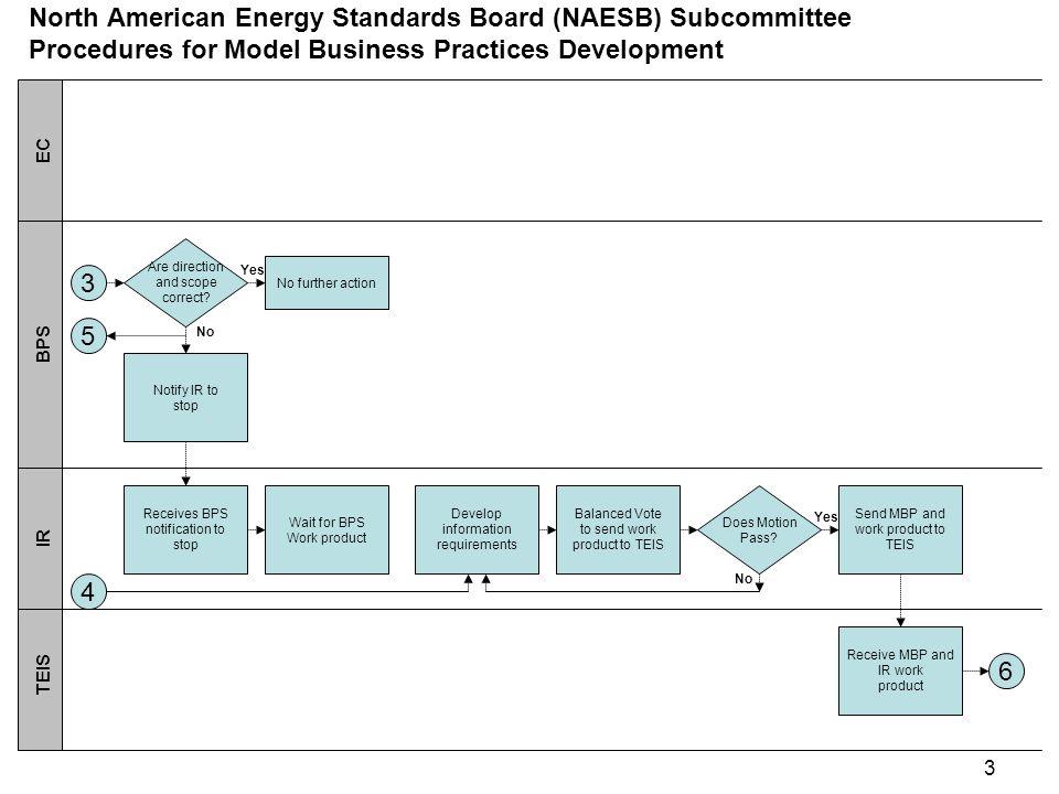 4 EC BPS IR TEIS North American Energy Standards Board (NAESB) Subcommittee Procedures for Model Business Practices Development Develop technical elements 6 Balanced Vote to send fully-staffed MBPs to BPS for feedback Does Motion Pass.