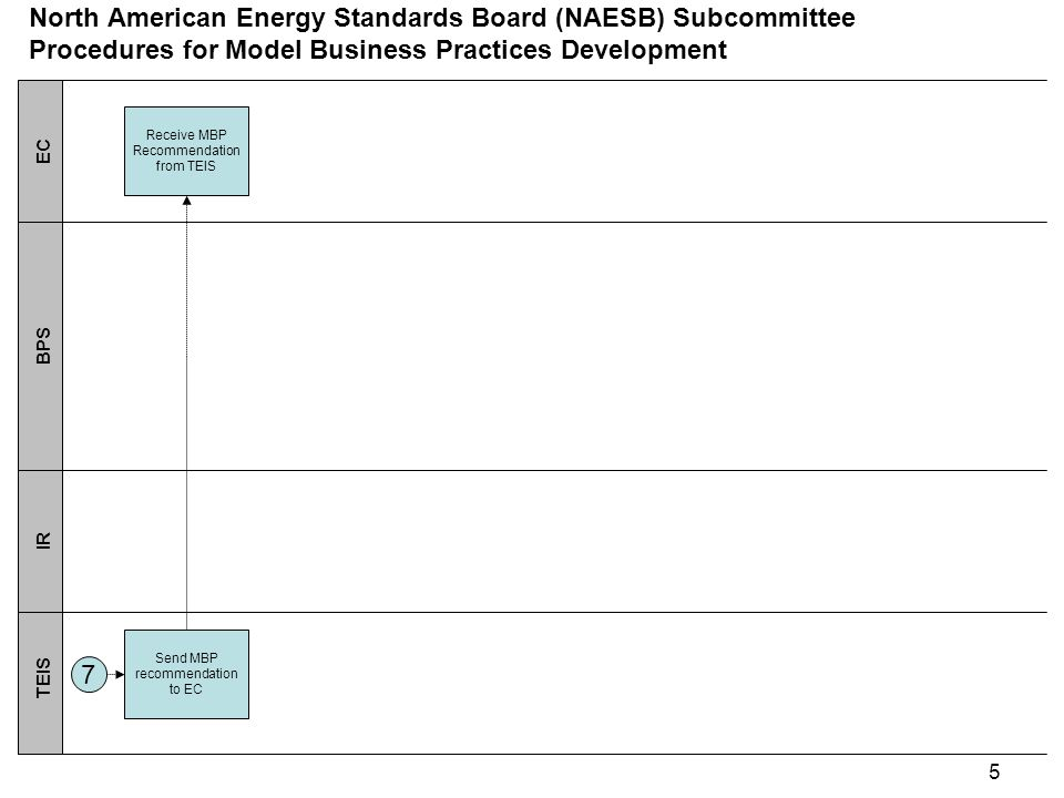 5 EC BPS IR TEIS North American Energy Standards Board (NAESB) Subcommittee Procedures for Model Business Practices Development Send MBP recommendation to EC 7 Receive MBP Recommendation from TEIS