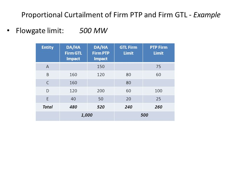 Proportional Curtailment of Firm PTP and Firm GTL - Example Flowgate limit:500 MW EntityDA/HA Firm GTL Impact DA/HA Firm PTP Impact GTL Firm Limit PTP
