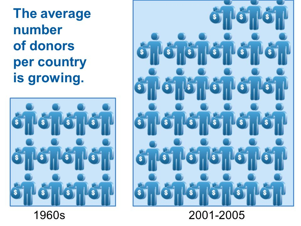 The average number of donors per country is growing. 1960s2001-2005
