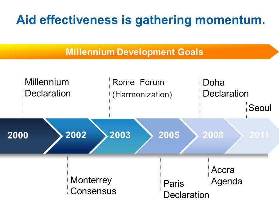 Seoul Accra Agenda Why use graphics from PowerPointing.com? Millennium Declaration Rome Forum (Harmonization) Doha Declaration Monterrey Consensus Par