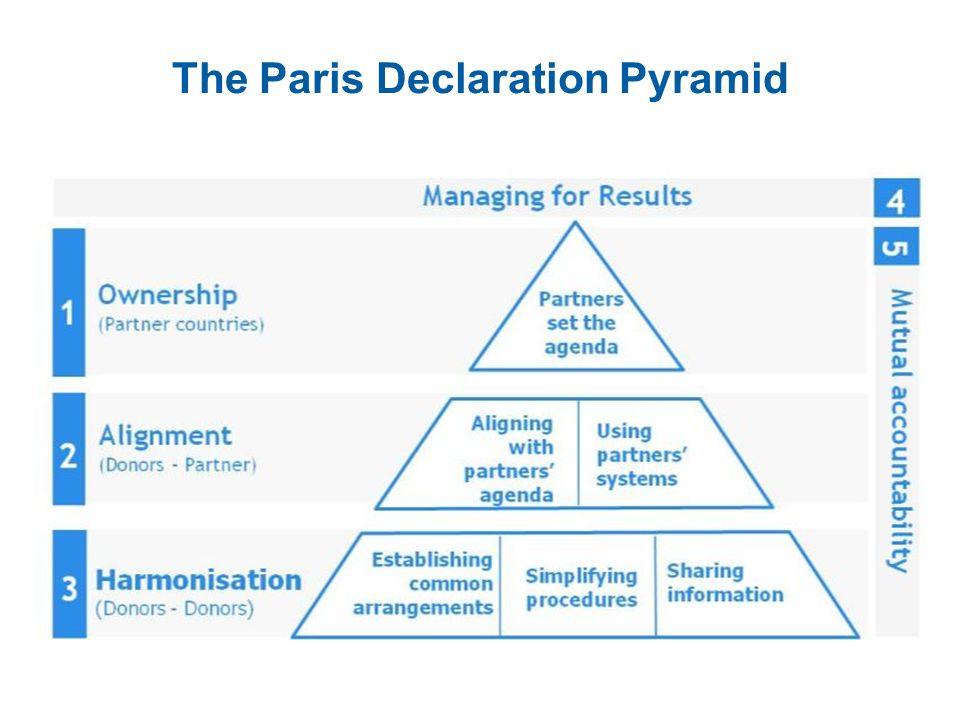 The Paris Declaration Pyramid