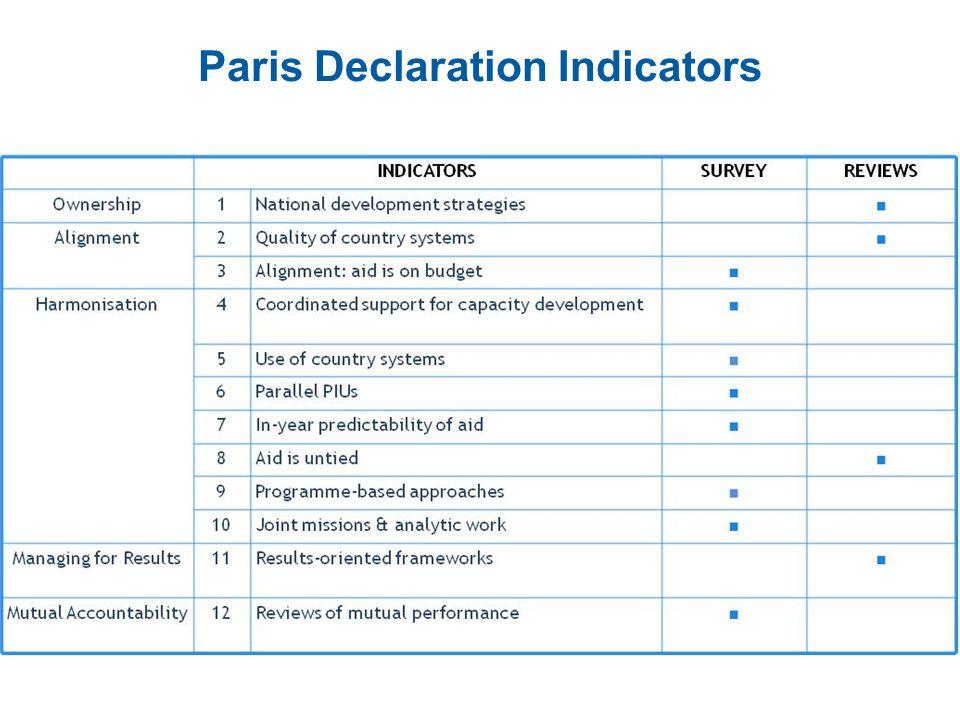 Paris Declaration Indicators