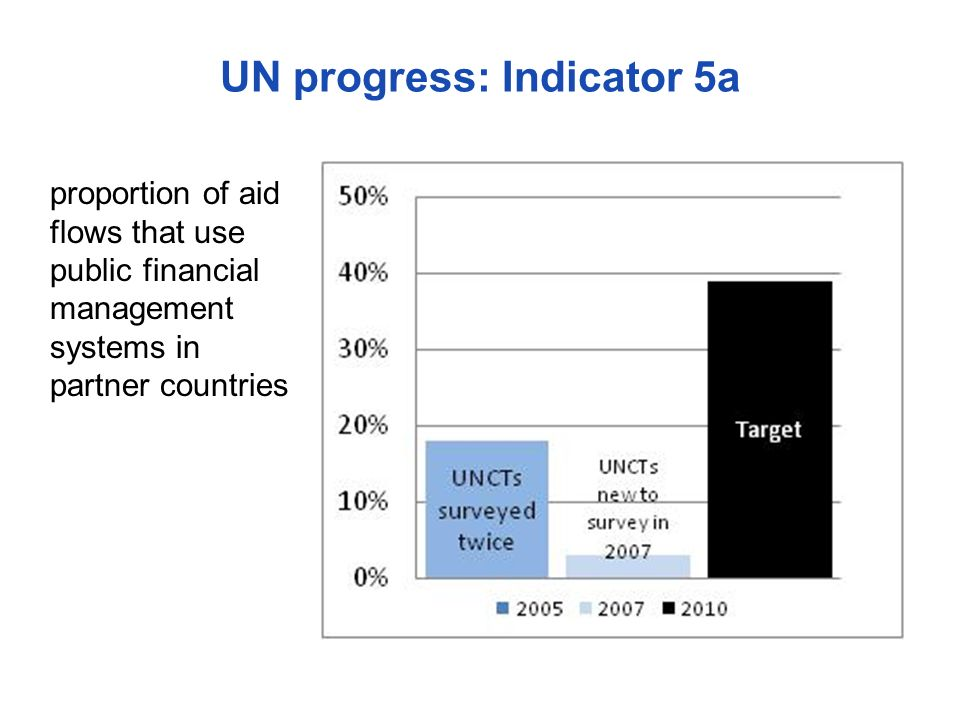 UN progress: Indicator 5a proportion of aid flows that use public financial management systems in partner countries