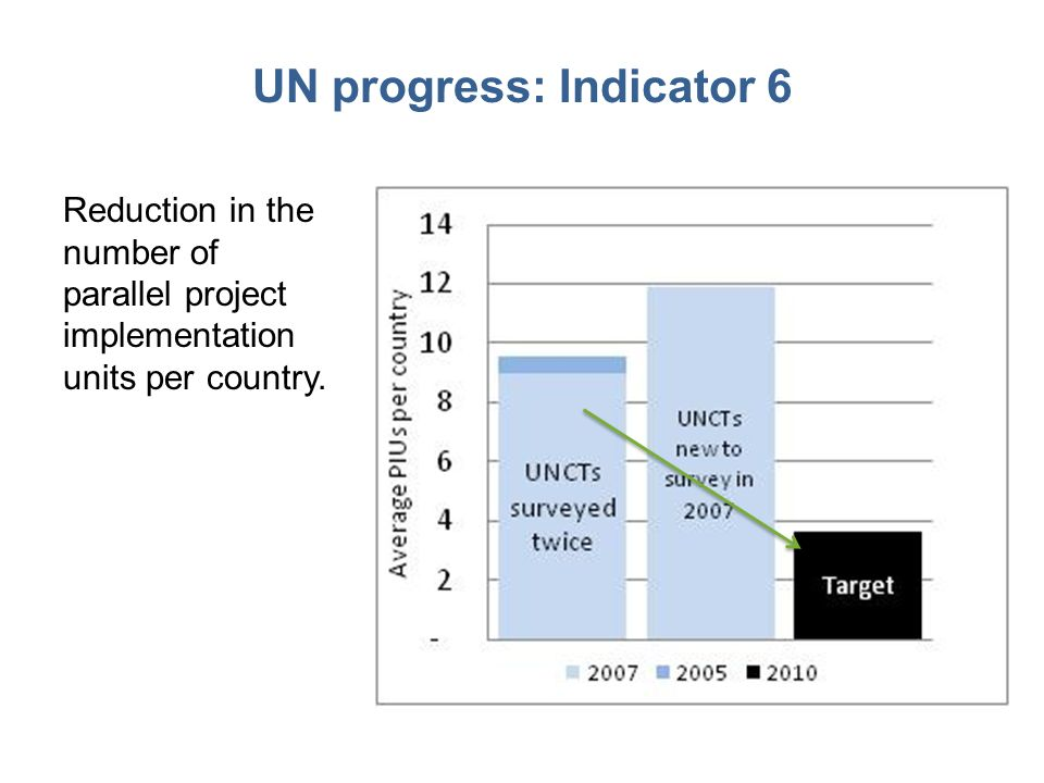UN progress: Indicator 6 Reduction in the number of parallel project implementation units per country.