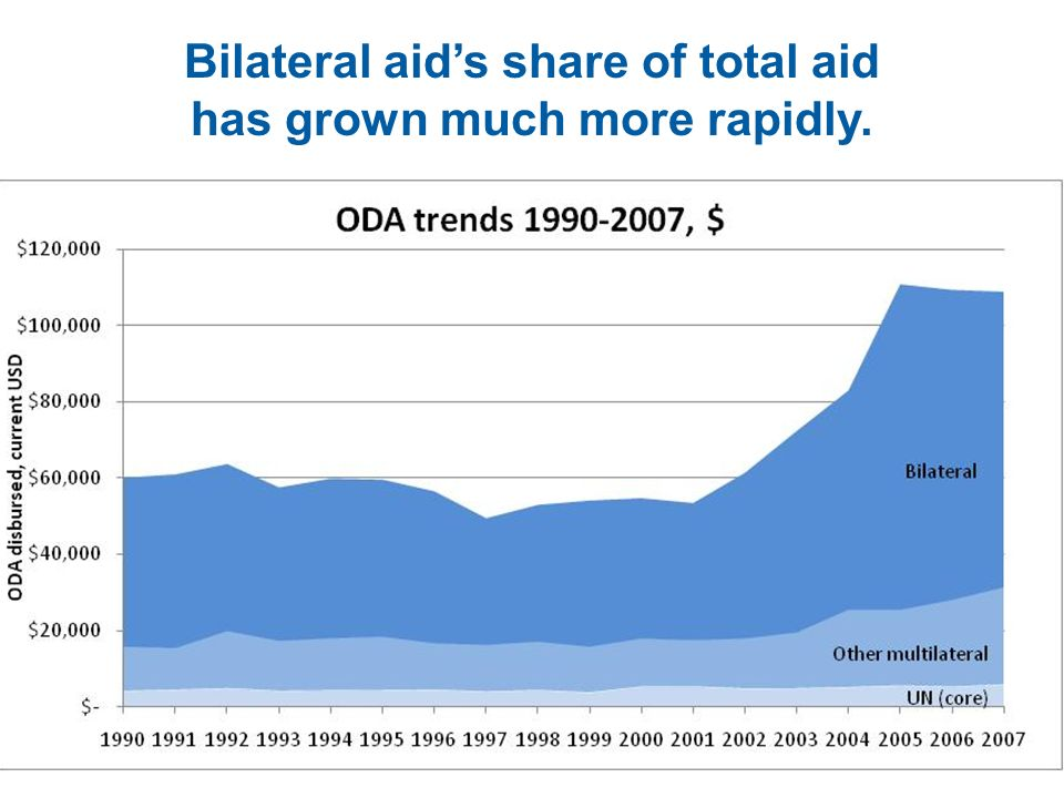 Bilateral aids share of total aid has grown much more rapidly.