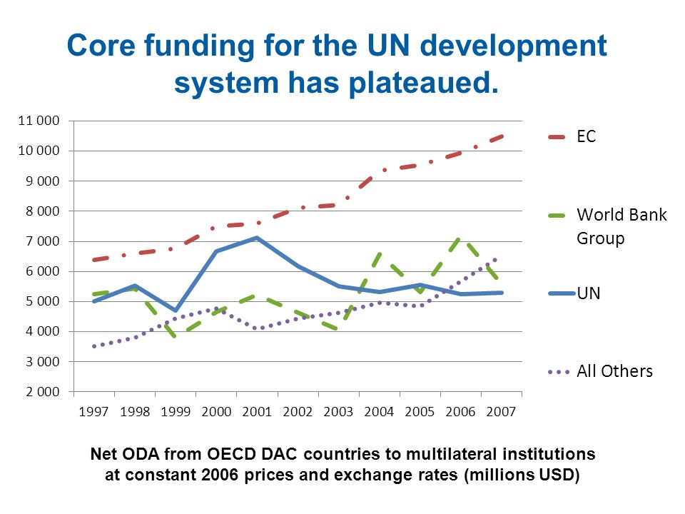 Core funding for the UN development system has plateaued. Net ODA from OECD DAC countries to multilateral institutions at constant 2006 prices and exc