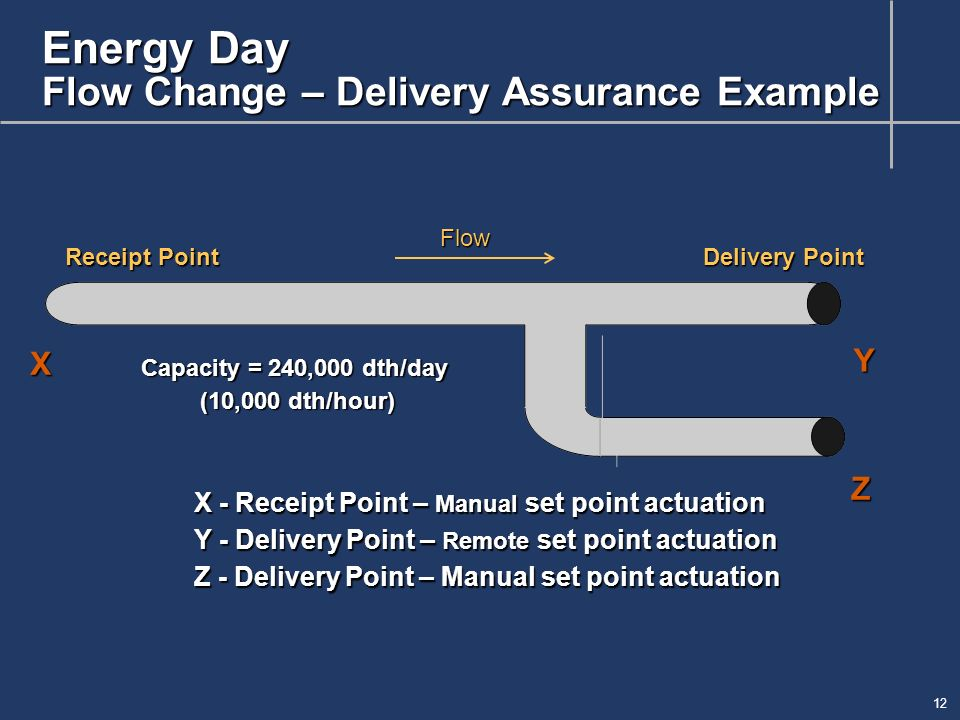 12 Energy Day Flow Change – Delivery Assurance Example Receipt Point Delivery Point Capacity = 240,000 dth/day (10,000 dth/hour) X - Receipt Point – Manual set point actuation Y - Delivery Point – Remote set point actuation Z - Delivery Point – Manual set point actuation X Y Flow Z