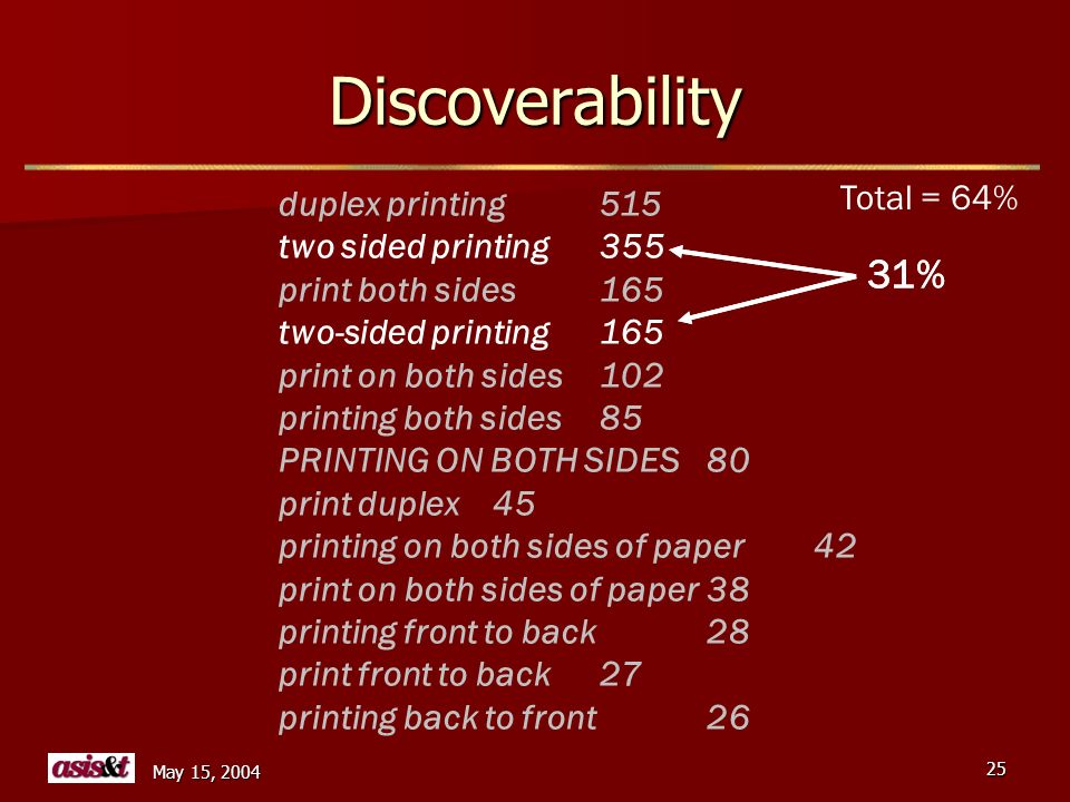 May 15, 2004 25 Discoverability duplex printing515 two sided printing355 print both sides165 two-sided printing165 print on both sides102 printing both sides85 PRINTING ON BOTH SIDES80 print duplex45 printing on both sides of paper42 print on both sides of paper38 printing front to back28 print front to back27 printing back to front26 31% Total = 64%