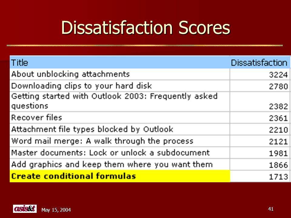 May 15, 2004 41 Dissatisfaction Scores