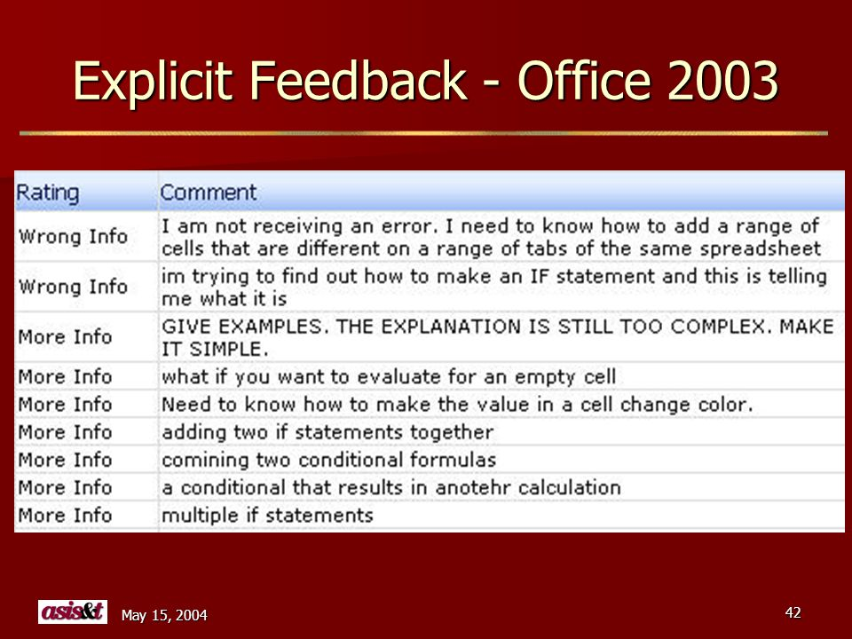 May 15, 2004 42 Explicit Feedback - Office 2003