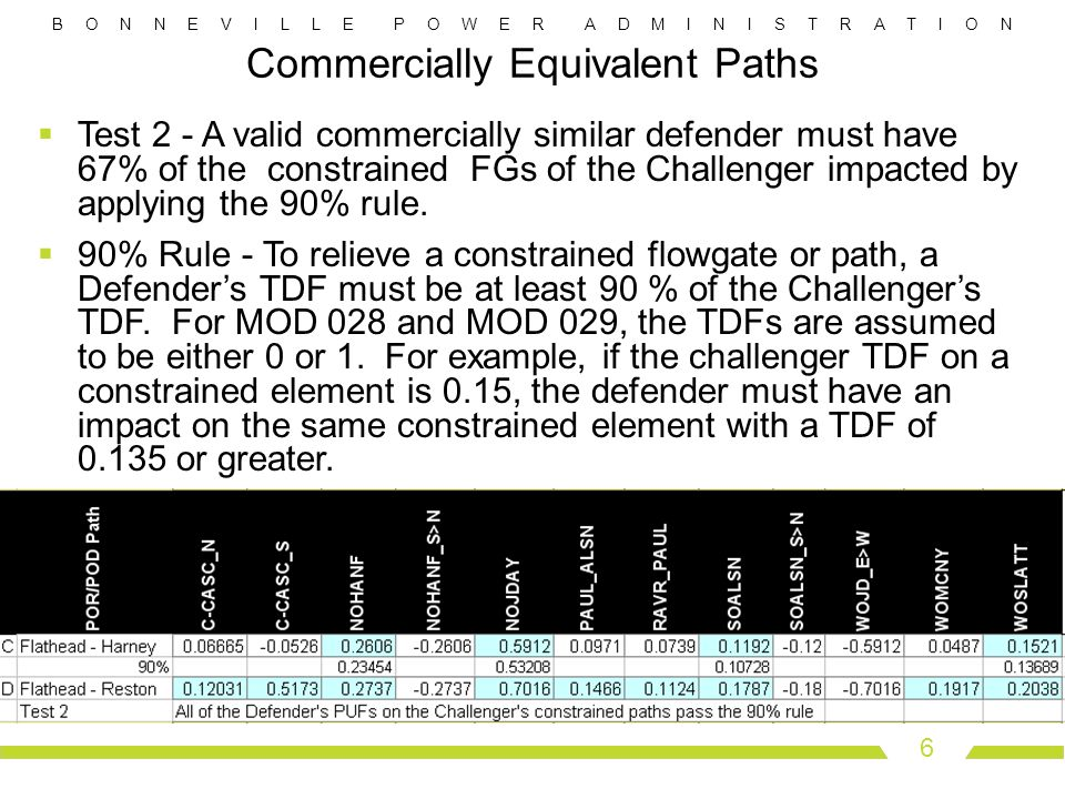 B O N N E V I L L E P O W E R A D M I N I S T R A T I O N 6 Commercially Equivalent Paths Test 2 - A valid commercially similar defender must have 67% of the constrained FGs of the Challenger impacted by applying the 90% rule.
