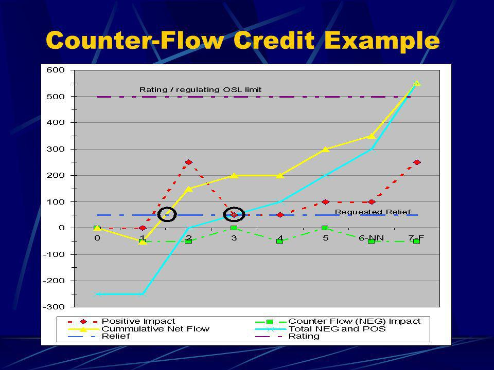 Counter-Flow Credit Example
