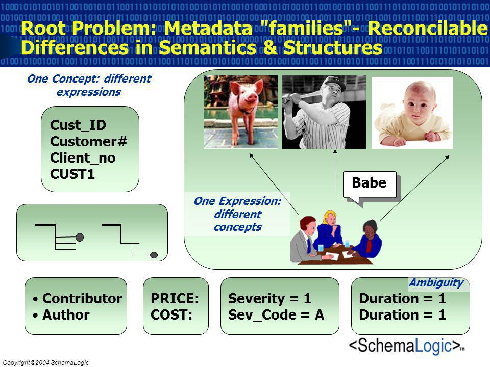 Copyright ©2004 SchemaLogic Babe Root Problem: Metadata families - Reconcilable Differences in Semantics & Structures Cust_ID Customer# Client_no CUST1 Severity = 1 Sev_Code = A PRICE: COST: Contributor Author One Concept: different expressions One Expression: different concepts Duration = 1 Ambiguity
