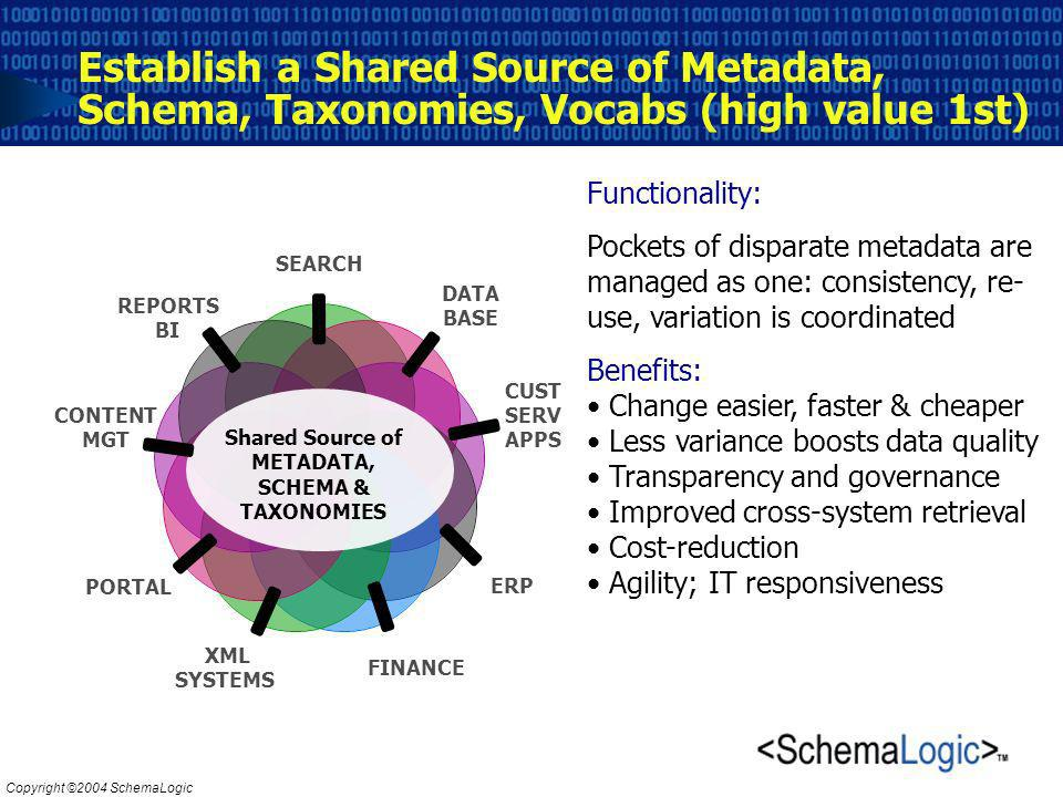 Copyright ©2004 SchemaLogic Establish a Shared Source of Metadata, Schema, Taxonomies, Vocabs (high value 1st) Shared Source of METADATA, SCHEMA & TAXONOMIES Functionality: Pockets of disparate metadata are managed as one: consistency, re- use, variation is coordinated Benefits: Change easier, faster & cheaper Less variance boosts data quality Transparency and governance Improved cross-system retrieval Cost-reduction Agility; IT responsiveness