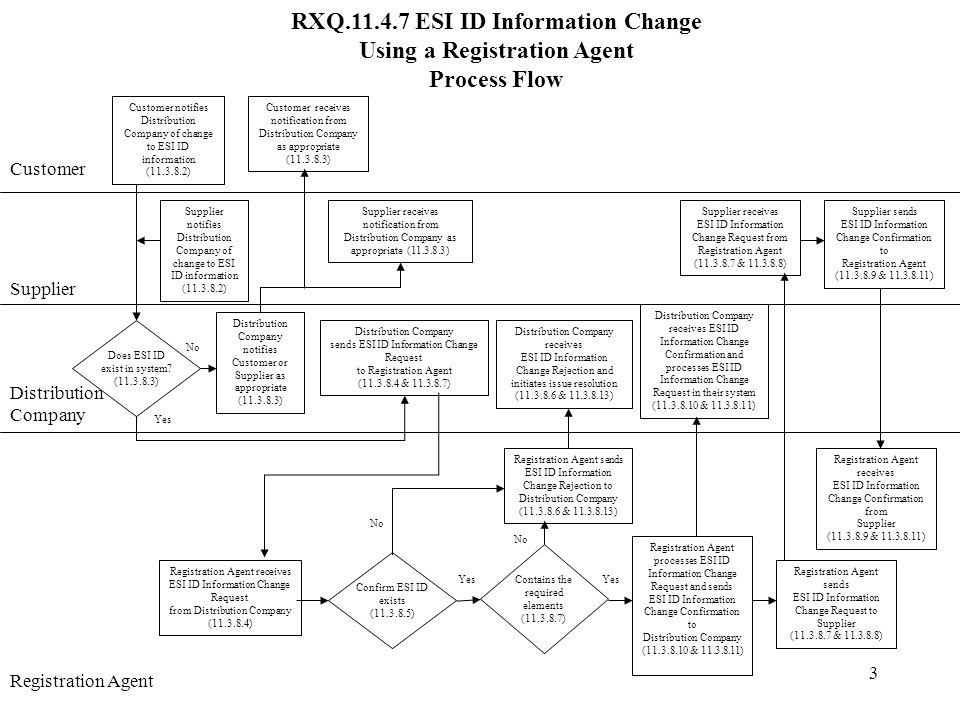 3 RXQ.11.4.7 ESI ID Information Change Using a Registration Agent Process Flow Customer Supplier Distribution Company Distribution Company sends ESI ID Information Change Request to Registration Agent (11.3.8.4 & 11.3.8.7) Registration Agent sends ESI ID Information Change Rejection to Distribution Company (11.3.8.6 & 11.3.8.13) No Registration Agent receives ESI ID Information Change Request from Distribution Company (11.3.8.4) Confirm ESI ID exists (11.3.8.5) Yes Distribution Company receives ESI ID Information Change Rejection and initiates issue resolution (11.3.8.6 & 11.3.8.13) No YesContains the required elements (11.3.8.7) Registration Agent processes ESI ID Information Change Request and sends ESI ID Information Change Confirmation to Distribution Company (11.3.8.10 & 11.3.8.11) Distribution Company receives ESI ID Information Change Confirmation and processes ESI ID Information Change Request in their system (11.3.8.10 & 11.3.8.11) Registration Agent Customer notifies Distribution Company of change to ESI ID information (11.3.8.2) Supplier notifies Distribution Company of change to ESI ID information (11.3.8.2) Registration Agent sends ESI ID Information Change Request to Supplier (11.3.8.7 & 11.3.8.8) Supplier receives ESI ID Information Change Request from Registration Agent (11.3.8.7 & 11.3.8.8) Supplier sends ESI ID Information Change Confirmation to Registration Agent (11.3.8.9 & 11.3.8.11) Registration Agent receives ESI ID Information Change Confirmation from Supplier (11.3.8.9 & 11.3.8.11) Does ESI ID exist in system.