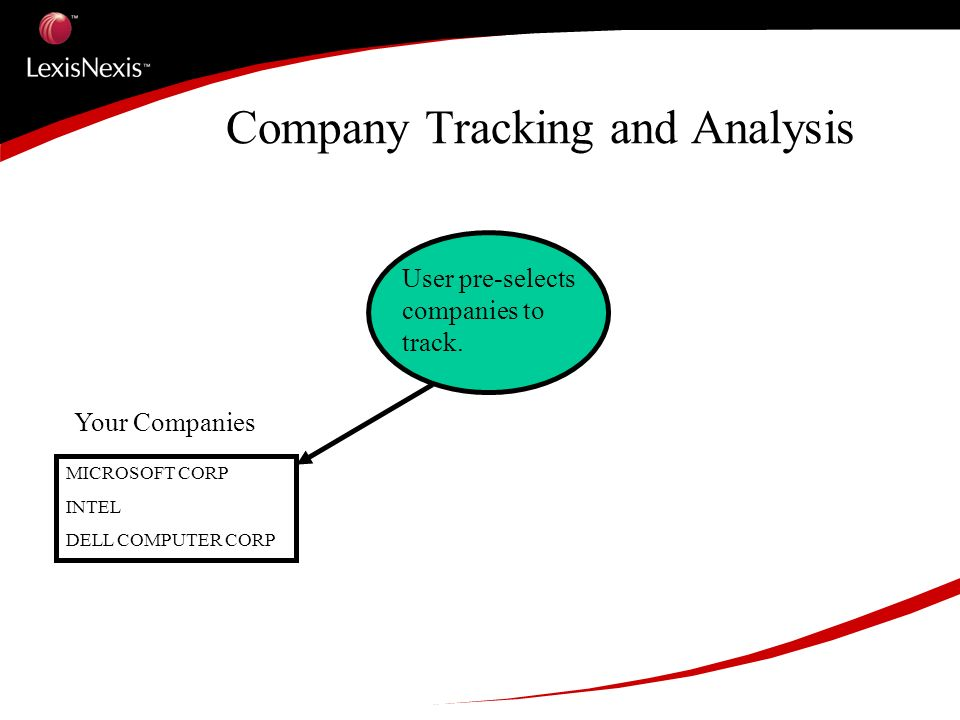 Company Tracking and Analysis MICROSOFT CORP INTEL DELL COMPUTER CORP Your Companies User pre-selects companies to track.