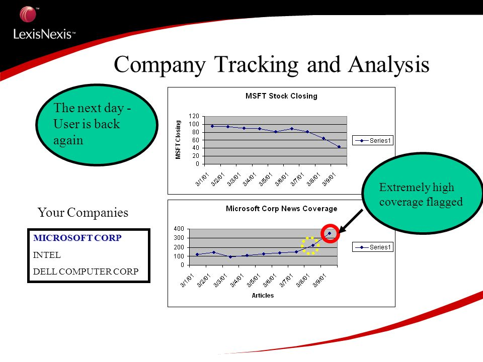 Company Tracking and Analysis MICROSOFT CORP INTEL DELL COMPUTER CORP Your Companies Click on the red circle for News Topic Analysis