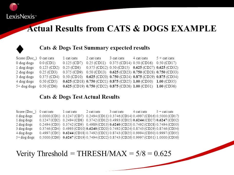 Actual Results from CATS & DOGS EXAMPLE Cats & Dogs Test Summary expected results Score (Doc_)0 cat/cats1 cat/cats2 cat/cats3 cat/cats4 cat/cats5 + cat/cats 0 dog/dogs0.0 (CD1)0.125 (CD7)0.25 (CD11)0.375 (CD14)0.50 (CD16)0.50 (CD17) 1 dog/dogs0.125 (CD2)0.25 (CD8)0.375 (CD12)0.50 (CD15)0.625 (CD27)0.625 (CD32) 2 dog/dogs0.25 (CD3)0.375 (CD9)0.50 (CD13)0.625 (CD23)0.750 (CD28)0.750 (CD33) 3 dog/dogs0.375 (CD4)0.50 (CD10)0.625 (CD20)0.750 (CD24)0.875 (CD29)0.875 (CD34) 4 dog/dogs0.50 (CD5)0.625 (CD18)0.750 (CD21)0.875 (CD25)1.00 (CD30)1.00 (CD35) 5+ dog/dogs0.50 (CD6)0.625 (CD19)0.750 (CD22)0.875 (CD26)1.00 (CD31)1.00 (CD36) Cats & Dogs Test Actual Results Score (Doc_)0 cat/cats1 cat/cats2 cat/cats3 cat/cats4 cat/cats5 + cat/cats 0 dog/dogs0.0000 (CD1)0.1247 (CD7)0.2494 (CD11)0.3746 (CD14)0.4997 (CD16)0.5000 (CD17) 1 dog/dogs0.1247 (CD2)0.2494 (CD8)0.3742 (CD12)0.4993 (CD15)0.6244 (CD27)0.6247 (CD32) 2 dog/dogs0.2494 (CD3)0.3742 (CD9)0.4989 (CD13)0.6240 (CD23)0.7492 (CD28)0.7494 (CD33) 3 dog/dogs0.3746 (CD4)0.4993 (CD10)0.6240 (CD20)0.7492 (CD24)0.8743 (CD29)0.8746 (CD34) 4 dog/dogs0.4997 (CD5)0.6244 (CD18)0.7492 (CD21)0.8743 (CD25)0.9994 (CD30)0.9997 (CD35) 5+ dog/dogs0.5000 (CD6)0.6247 (CD19)0.7494 (CD22)0.8743 (CD26)0.9997 (CD31)1.0000 (CD36) Verity Threshold = THRESH/MAX = 5/8 = 0.625
