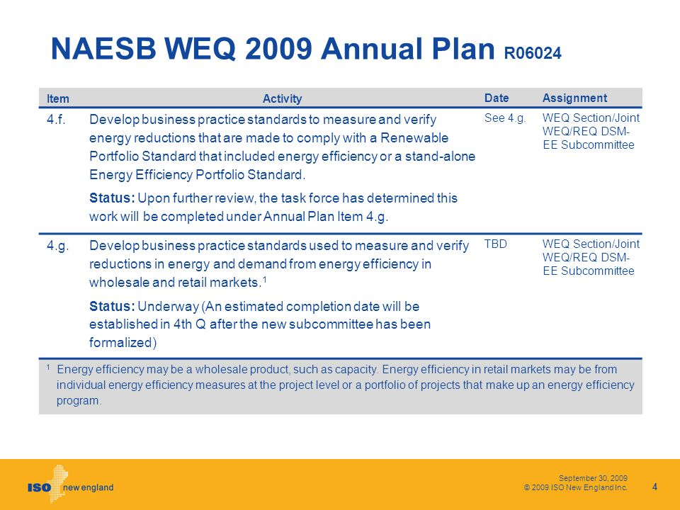 September 30, 2009 © 2009 ISO New England Inc. ItemActivity DateAssignment 4.f. Develop business practice standards to measure and verify energy reduc