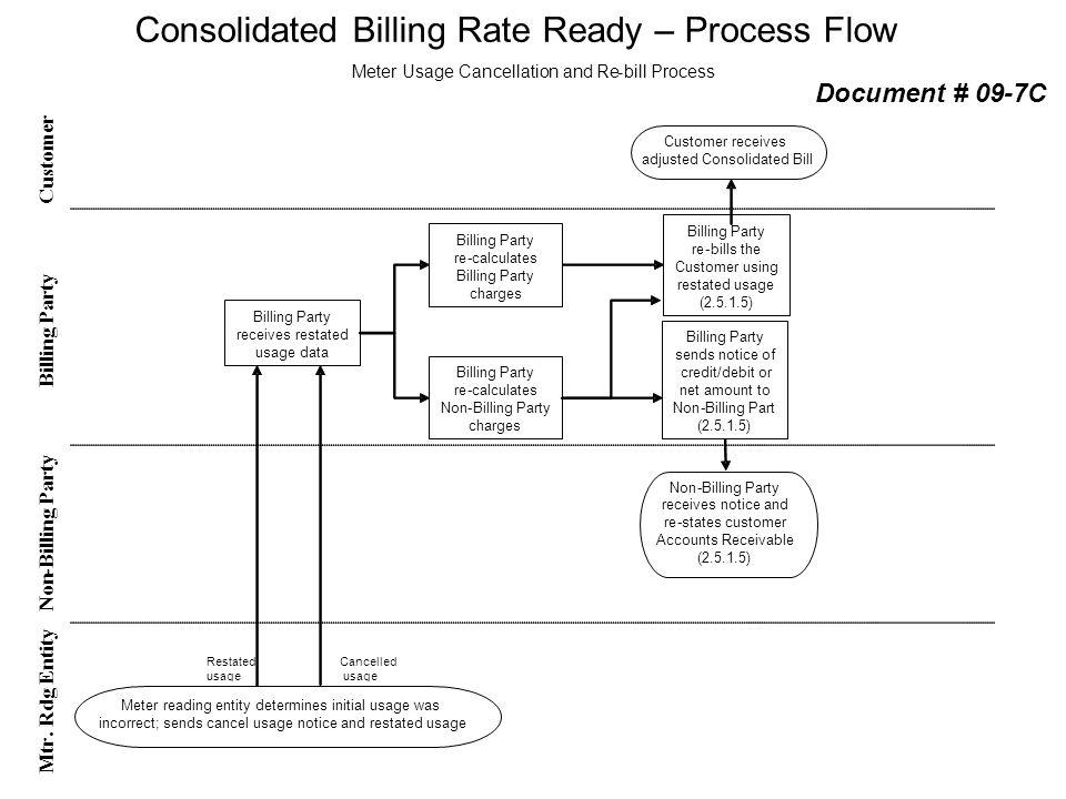 Customer Non - Billing Party Mtr. Rdg Entity Billing Party re-calculates Billing Party charges Billing Party re-calculates Non-Billing Party charges B