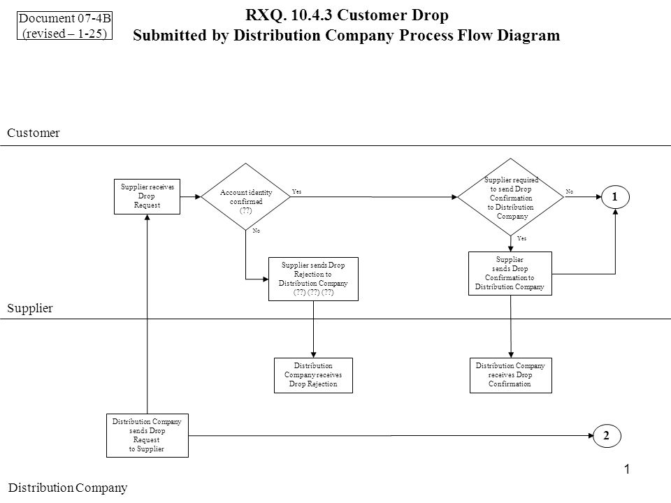 1 RXQ. 10.4.3 Customer Drop Submitted by Distribution Company Process Flow Diagram Customer Supplier Distribution Company 2 1 sends Drop Request to Su
