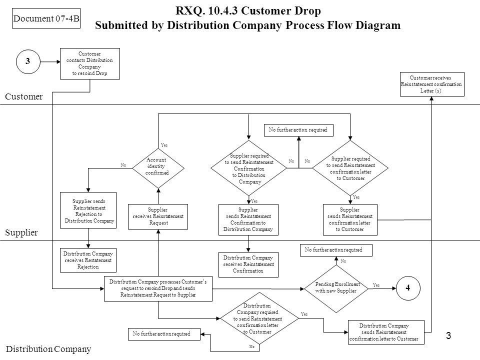 3 Customer Supplier Distribution Company 3 Customer contacts Distribution Company to rescind Drop RXQ.