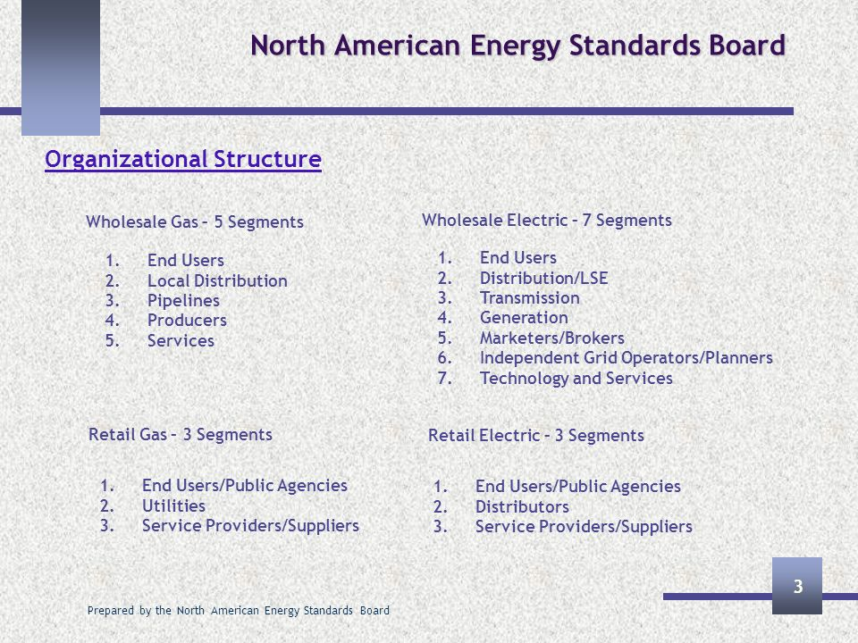 Prepared by the North American Energy Standards Board 4 North American Energy Standards Board Governance Structure Board of Directors Strategic direction, financial well being, annual planning for standards development, coordination of activities and liasons with other groups Executive Committee Carries out the annual plan, develops and maintains the standards and business practices through its subcommittees and task forces