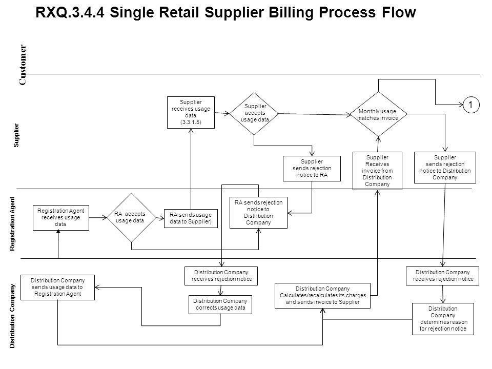 RXQ.3.4.4 Single Retail Supplier Billing Process Flow Customer Distribution Company Supplier receives usage data (3.3.1.5) Supplier Receives invoice f