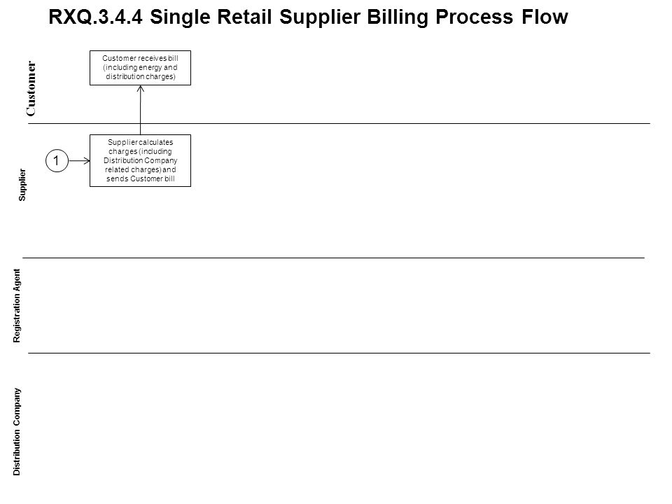 RXQ.3.4.4 Single Retail Supplier Billing Process Flow Customer Distribution Company Supplier Supplier calculates charges (including Distribution Company related charges) and sends Customer bill Registration Agent Customer receives bill (including energy and distribution charges) 1