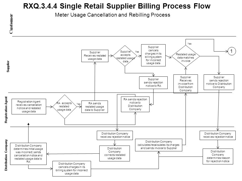 RXQ.3.4.4 Single Retail Supplier Billing Process Flow Customer Distribution Company Supplier Receives restated usage data Supplier Receives invoice from Distribution Company Distribution Company determines initial usage was incorrect; sends cancellation notice and restated usage data to RA Registration Agent receives cancellation notice and restated usage data RA accepts restated usage data RA sends restated usage data to Supplier RA sends rejection notice to Distribution Company Distribution Company receives rejection notice Distribution Company corrects restated usage data Supplier accepts restated usage data Supplier sends rejection notice to RA Distribution Company calculates/recalculates its charges and sends invoice to Supplier Restated usage data matches invoice Supplier sends rejection notice to Distribution Company Distribution Company receives rejection notice Meter Usage Cancellation and Rebilling Process Supplier cancels charges in its billing system for incorrect usage data Distribution Company cancels charges in its billing system for incorrect usage data Yes Distribution Company determines reason for rejection notice 1
