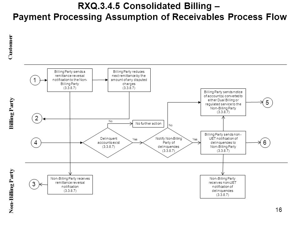 RXQ.3.4.5 Consolidated Billing – Payment Processing Assumption of Receivables Process Flow Customer Non-Billing Party Billing Party 16 Billing Party sends a remittance reversal notification to the Non- Billing Party (3.3.8.7) Non-Billing Party receives remittance reversal notification (3.3.8.7) Billing Party reduces next remittance by the amount of any disputed charges (3.3.8.7) Delinquent accounts exist (3.3.8.7) No further action Notify Non-Billing Party of delinquencies (3.3.8.7) Billing Party sends non - UET notification of delinquencies to Non-Billing Party (3.3.8.7) Non-Billing Party receives non-UET notification of delinquencies (3.3.8.7) No Yes Billing Party sends notice of account(s) converted to either Dual Billing or regulated service to the Non-Billing Party (3.3.8.7) 3 4 2 1 5 6