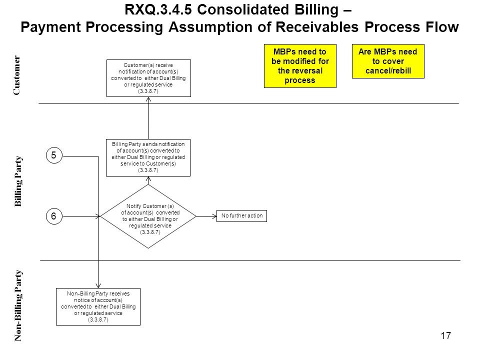 RXQ.3.4.5 Consolidated Billing – Payment Processing Assumption of Receivables Process Flow Customer Non-Billing Party Billing Party 17 MBPs need to be