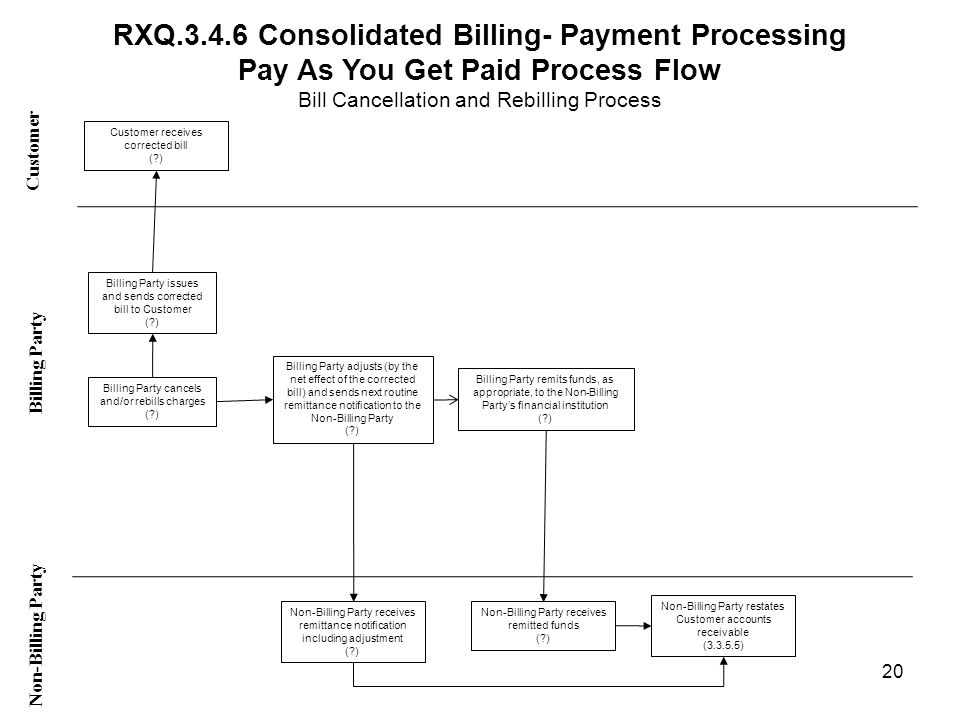 RXQ.3.4.6 Consolidated Billing- Payment Processing Pay As You Get Paid Process Flow Bill Cancellation and Rebilling Process Customer Non-Billing Party Billing Party Billing Party cancels and/or rebills charges ( ) Billing Party remits funds, as appropriate, to the Non-Billing Partys financial institution ( ) Customer receives corrected bill ( ) Non-Billing Party receives remitted funds ( ) Billing Party adjusts (by the net effect of the corrected bill) and sends next routine remittance notification to the Non-Billing Party ( ) Non-Billing Party receives remittance notification including adjustment ( ) 20 Billing Party issues and sends corrected bill to Customer ( ) Non-Billing Party restates Customer accounts receivable (3.3.5.5)