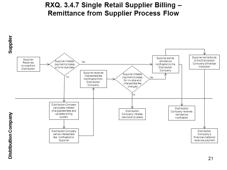 RXQ. 3.4.7 Single Retail Supplier Billing – Remittance from Supplier Process Flow Distribution Company Supplier 21 Supplier sends remittance notificat