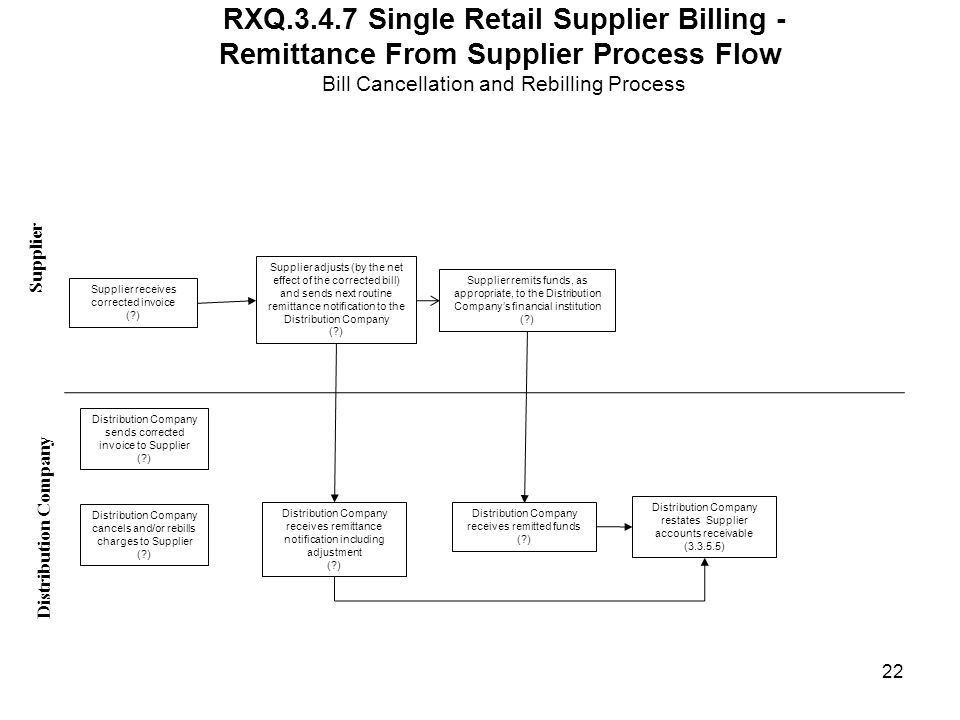 RXQ.3.4.7 Single Retail Supplier Billing - Remittance From Supplier Process Flow Bill Cancellation and Rebilling Process Distribution Company Supplier Supplier receives corrected invoice ( ) Supplier remits funds, as appropriate, to the Distribution Companys financial institution ( ) Distribution Company receives remitted funds ( ) Supplier adjusts (by the net effect of the corrected bill) and sends next routine remittance notification to the Distribution Company ( ) Distribution Company receives remittance notification including adjustment ( ) 22 Distribution Company restates Supplier accounts receivable (3.3.5.5) Distribution Company cancels and/or rebills charges to Supplier ( ) Distribution Company sends corrected invoice to Supplier ( )
