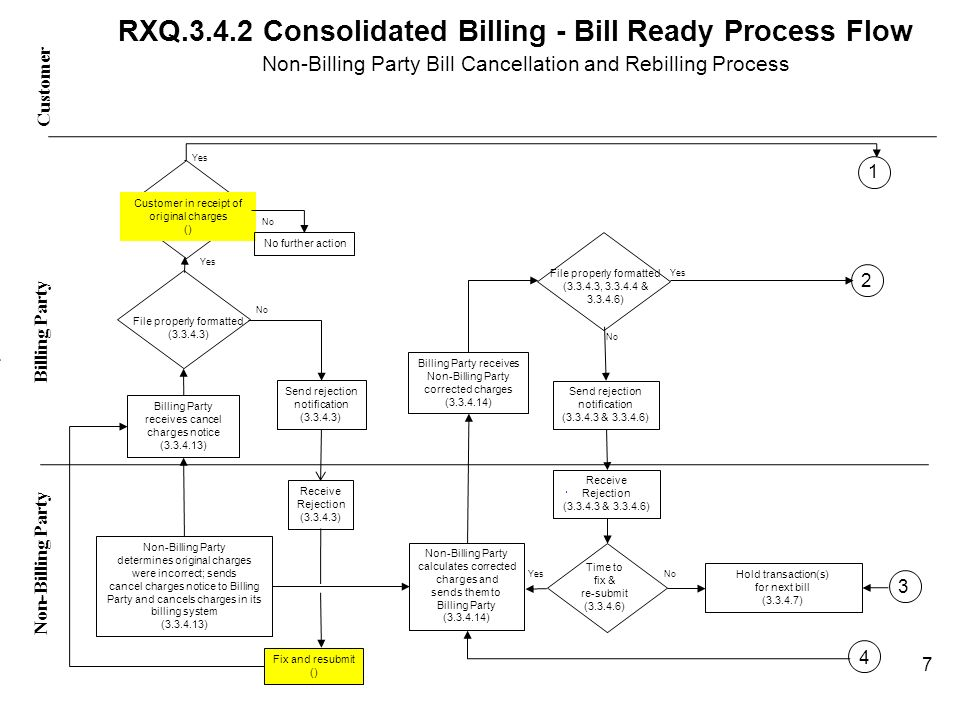 RXQ.3.4.2 Consolidated Billing - Bill Ready Process Flow Non-Billing Party Bill Cancellation and Rebilling Process Customer Non-Billing Party - Billing Party No Yes Billing Party receives cancel charges notice (3.3.4.13) Non-Billing Party determines original charges were incorrect; sends cancel charges notice to Billing Party and cancels charges in its billing system (3.3.4.13) Non-Billing Party calculates corrected charges and sends them to Billing Party (3.3.4.14) Billing Party receives Non-Billing Party corrected charges (3.3.4.14) File properly formatted (3.3.4.3, 3.3.4.4 & 3.3.4.6) Send rejection notification (3.3.4.3 & 3.3.4.6) Receive Rejection (3.3.4.3 & 3.3.4.6) Time to fix & re-submit (3.3.4.6) Hold transaction(s) for next bill (3.3.4.7) No 4 7 Yes Customer in receipt of original charges () No further action No File properly formatted (3.3.4.3) Send rejection notification (3.3.4.3) Receive Rejection (3.3.4.3) Fix and resubmit () Yes 3 2 1