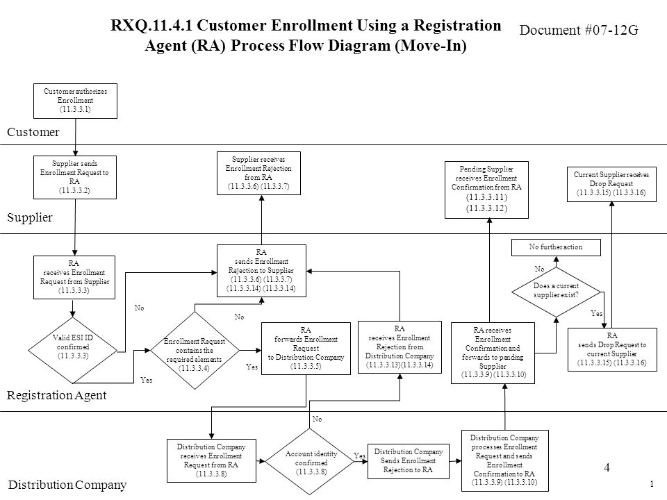 Document #07-12G 4 RXQ Customer Enrollment Using a Registration Agent (RA) Process Flow Diagram (Move-In) Customer Supplier Customer authorizes Enrollment ( ) Supplier sends Enrollment Request to RA ( ) RA receives Enrollment Request from Supplier ( ) RA sends Enrollment Rejection to Supplier ( ) ( ) ( ) No Supplier receives Enrollment Rejection from RA ( ) ( ) Yes Valid ESI ID confirmed ( ) No Yes Enrollment Request contains the required elements ( ) 1 RA forwards Enrollment Request to Distribution Company ( ) RA sends Drop Request to current Supplier ( ) ( ) RA receives Enrollment Confirmation and forwards to pending Supplier ( ) ( ) Pending Supplier receives Enrollment Confirmation from RA ( ) ( ) Registration Agent Distribution Company RA receives Enrollment Rejection from Distribution Company ( )( ) Current Supplier receives Drop Request ( ) ( ) Distribution Company receives Enrollment Request from RA ( ) Distribution Company processes Enrollment Request and sends Enrollment Confirmation to RA ( ) ( ) Yes Account identity confirmed ( ) No Distribution Company Sends Enrollment Rejection to RA Does a current supplier exist.