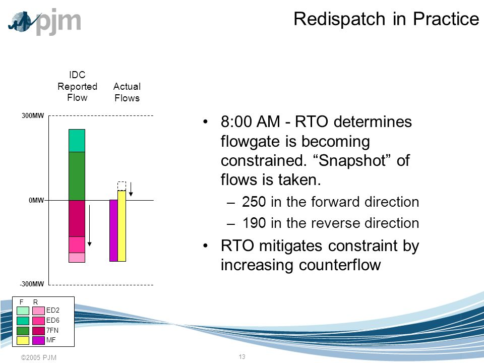 ©2005 PJM 13 Redispatch in Practice 8:00 AM - RTO determines flowgate is becoming constrained.