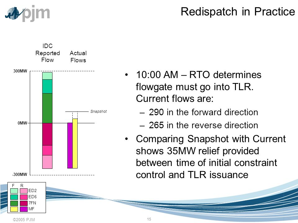 ©2005 PJM 15 Redispatch in Practice 10:00 AM – RTO determines flowgate must go into TLR.