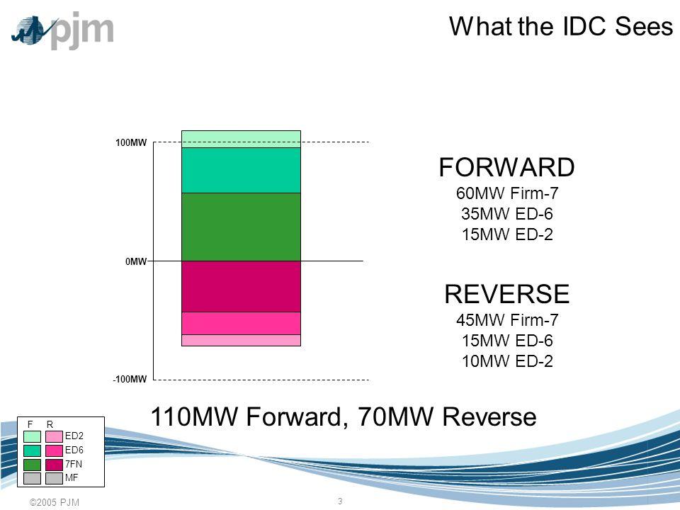 ©2005 PJM 4 How Actual Flows Behave 0MW 100MW -100MW NET 40MW Actual Flow COUNTERFLOW Neutralizes 70MW of Flow 110MW F - 70MW R = 40MW Net F R ED6 7FN MF ED2
