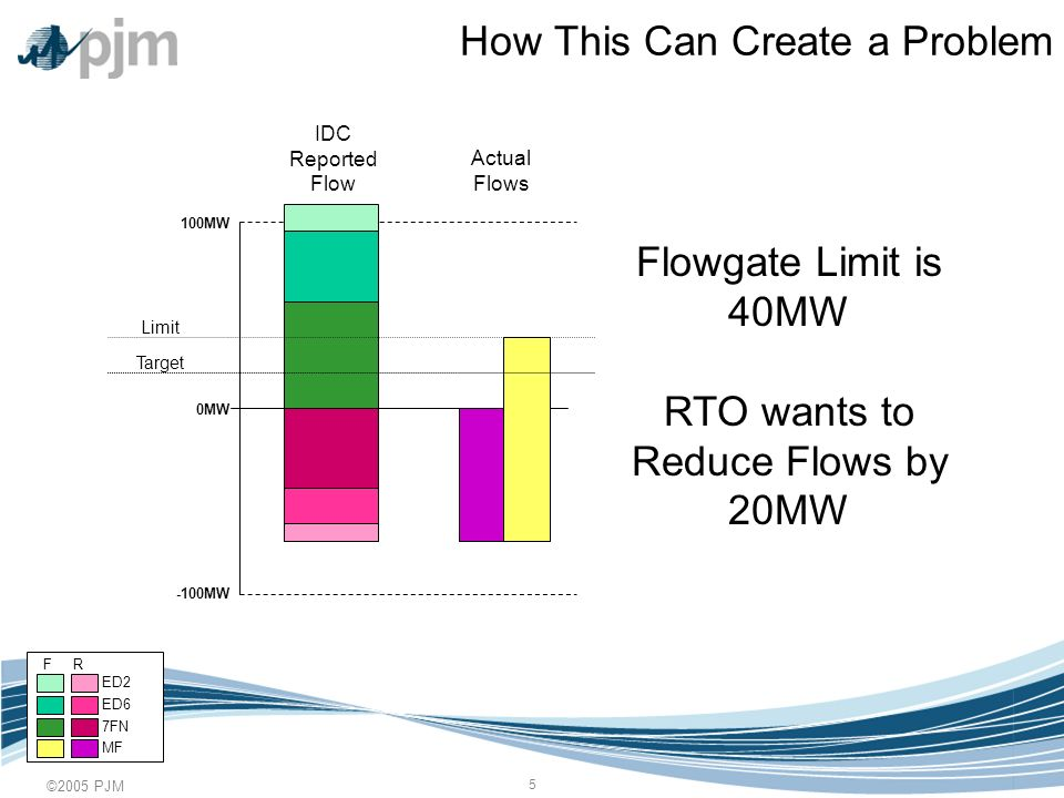 ©2005 PJM 16 Redispatch in Practice RTO adjusts IDC Reported Flow to reflect 35MW relief already provided Forward and Reverse adjusted to keep net equal to real net flow 0MW 300MW -300MW IDC Reported Flow Actual Flows Snapshot F R ED6 7FN MF ED2