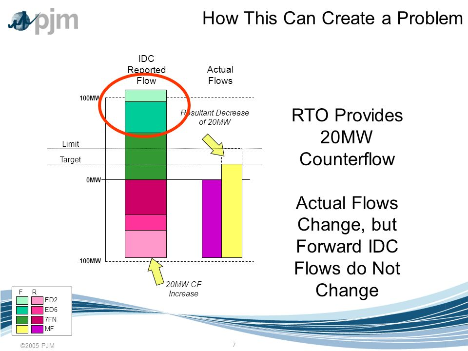 ©2005 PJM 8 How the IDC Handles this Today 0MW 100MW -100MW When TLR is called, the IDC monitors the RTOs net flow change from the time the TLR begins to see if relief has been provided, and applies it to the forward flow IDC Reported Flow Actual Flows 20MW Change = 20MW Relief 20MW Relief = 20MW Reduction Limit Target F R ED6 7FN MF ED2