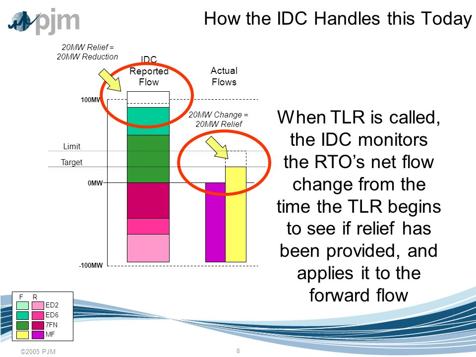 ©2005 PJM 9 Where the Problem Still Lies 0MW 100MW -100MW If PJM or MISO redispatch BEFORE calling a TLR, the IDC doesnt see any relief, and will determine their relief obligation using the full forward flow IDC Reported Flow Actual Flows 20MW Change = No Change in Forward Flow Limit Target F R ED6 7FN MF ED2