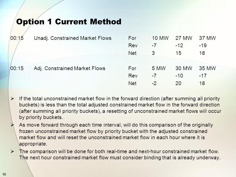 10 Option 1 Current Method 00:15 Unadj. Constrained Market FlowsFor10 MW27 MW37 MW Rev-7-12-19 Net31518 00:15Adj. Constrained Market FlowsFor5 MW30 MW