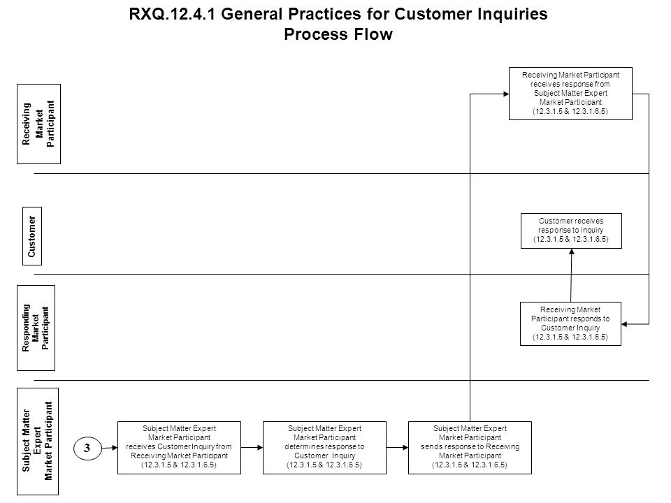 Customer Responding Market Participant Receiving Market Participant Subject Matter Expert Market Participant RXQ.12.4.1 General Practices for Customer
