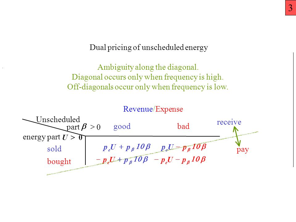 Dual pricing of unscheduled energy Ambiguity along the diagonal.
